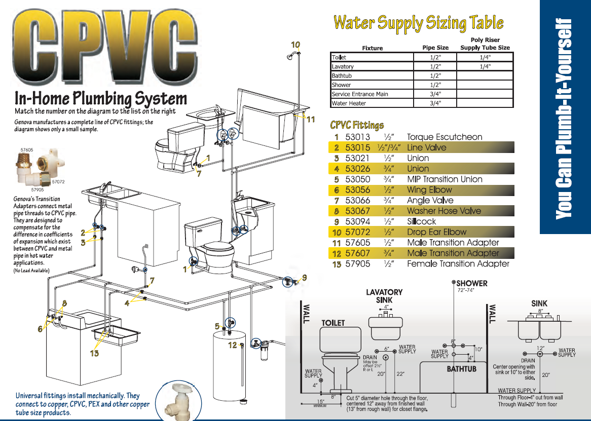 genova plumbing system